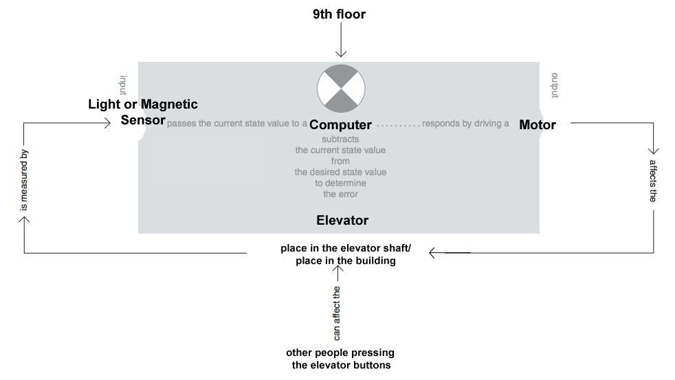 Mood Elevator Diagram Wiring Diagram Schematics